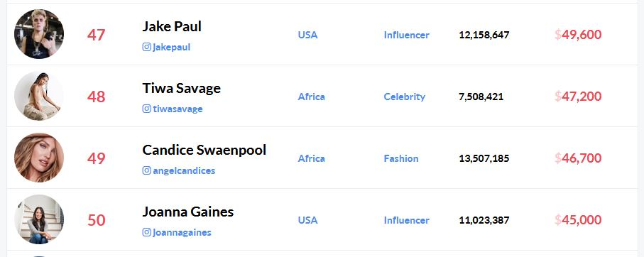 Candice Swanepoel Ranked Highest Paid Instagram Celebrity in