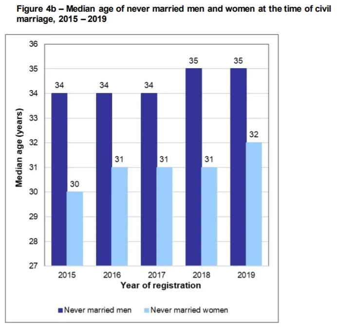 South Africa marriage age