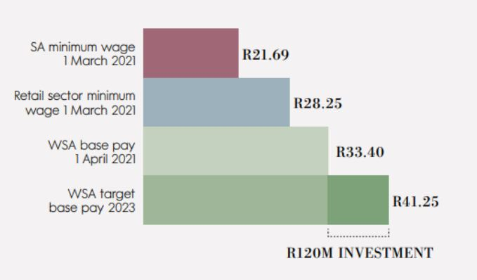 Woolworth South Africa salary